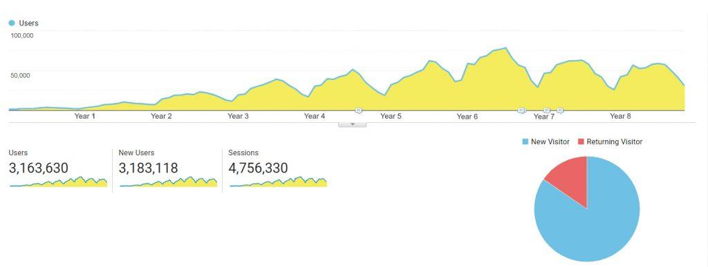 long-term digital marketing results